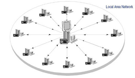 ¿Realizar el backup online o en sitio?