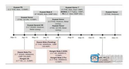 Xiaomi Roadmap 2015 Leak