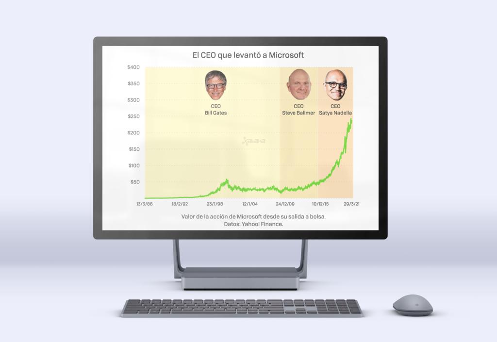 Satya Nadella, el CEO que revocó la herencia de Ballmer, multiplica por siete el valor de Microsoft en siete años