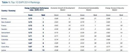 Los países mejor situados en el Indice medioambiental de energía