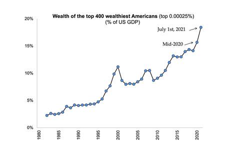 Buenos tiempos para algunos: los superricos ya concentran casi el 20% de la riqueza de Estados Unidos
