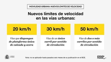 Limites Velocidad Ciudad