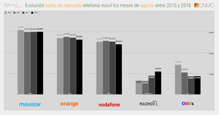 Evolucion Cuota De Mercado Telefonia Movil Los Meses De Agosto Entre 2015 Y 2018