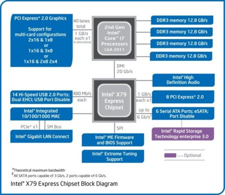 Intel X79 block diagram