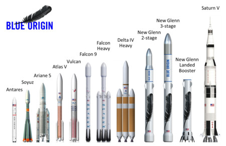 New Glenn, el gigantesco cohete con el que Jeff Bezos quiere competir contra Elon Musk