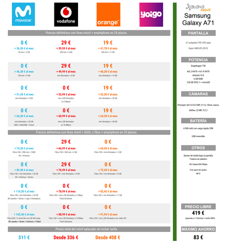 Comparativa Precios Samsung Galaxy A71 Con Movistar Vodafone Orange
