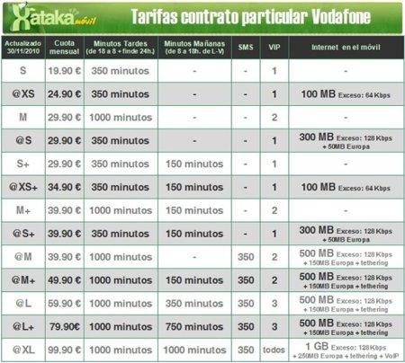 Tarifas Contrato Particular Vodafone 2010 - 2011