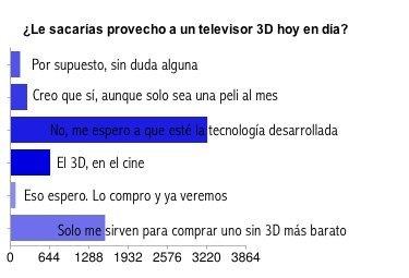 Los televisores 3D pueden esperar, resultados de la encuesta
