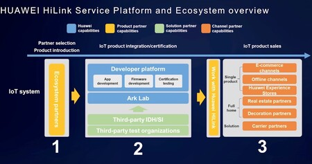 Huawei Ecosistema