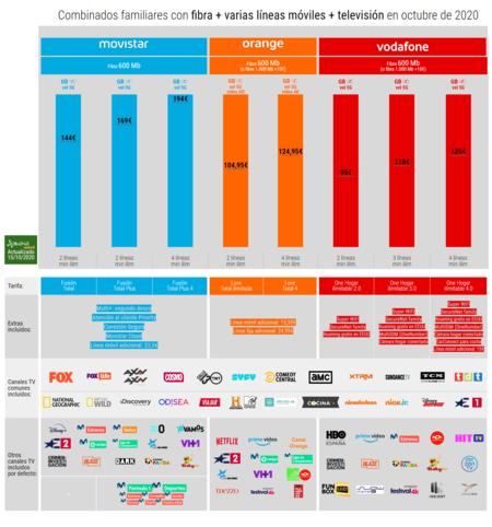 Combinados Familiares Con Fibra Varias Lineas Moviles Television En Octubre De 2020