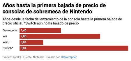 Consolas Nintendo Switch Precio
