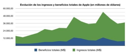 ingresos apple beneficios resultados financieros