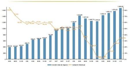 El comercio online mejora sus resultados por cuarto trimestre consecutivo