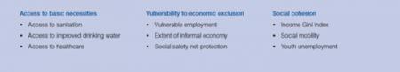 FEM: sostenibilidad social