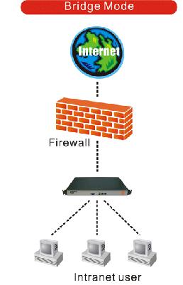 Controla el tráfico de tu red con PHEENET IWD-100: Prueba
