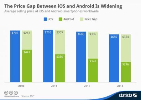 Comparativa del precio medio entre smartphones Android y iPhone