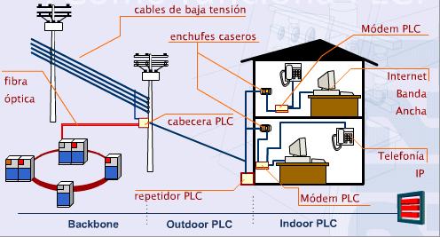 Especial plc alternativa a la conectividad wifi i - La mejor calefaccion electrica ...