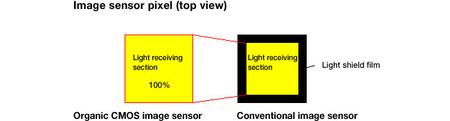 Píxel del sensor orgánico frente al convencional