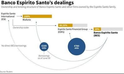 Cierra Espírito Santo y nace Novo Banco con castigo inédito a inversores