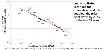 Coste en euros por vatio producido por la energía solar fotovoltaica (PV) a nivel comercial en el mundo. Fuente: ISE Fraunhofer