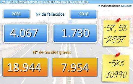 Siniestralidad vial 2001-2010