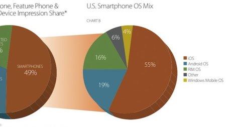 El iPhone lidera con gran ventaja el mercado de la publicidad online de los smartphones
