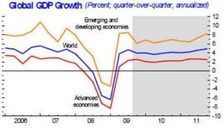 El FMI nos dice que la crisis fue de V