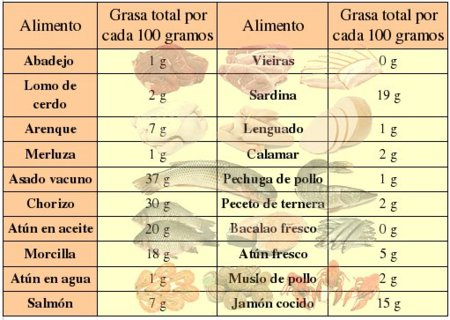 El contenido de grasa de diferentes carnes