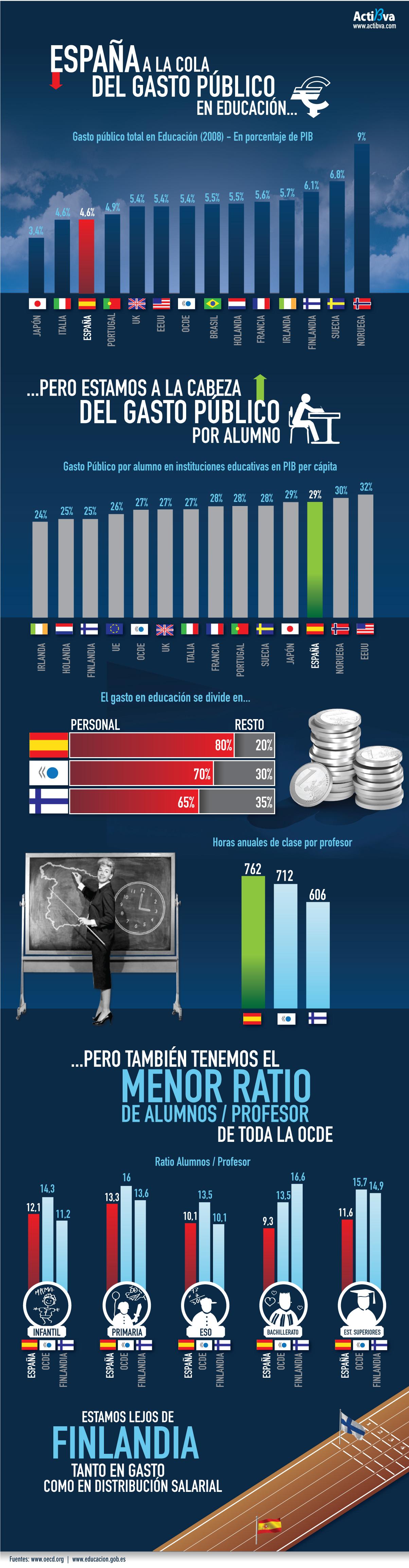 gasto-publico-educacion-espana.jpg