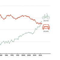 Copenhague era una ciudad como otra cualquiera. Llena de coches. Hasta que decidió cambiar