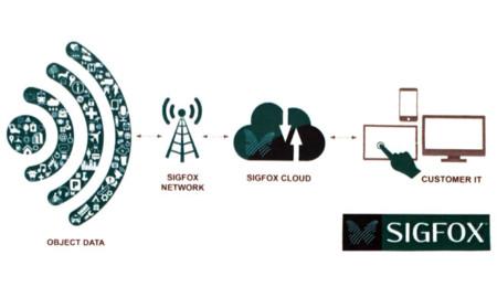 Tecnología SIGFOX