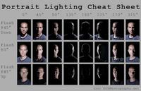 Cómo crear una guía rápida de iluminación