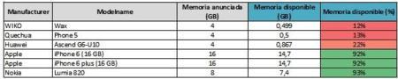 Móviles con más y menos memoria interna disponible