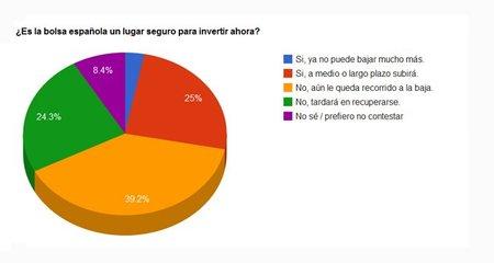 Grafico 1 Bolsa
