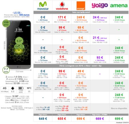 Comparativa Precios Lg G5 Con Operadores