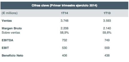 Inditex 2014 1t