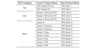 Samsung agrupa a todos sus productos con Windows bajo la marca ATIV y lanza dos nuevos portátiles