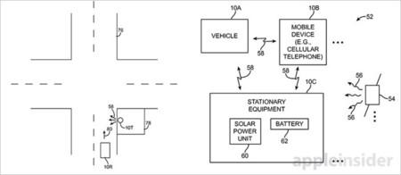 Patente Apple
