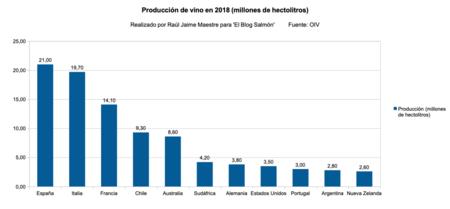 Produccion Vino 2018