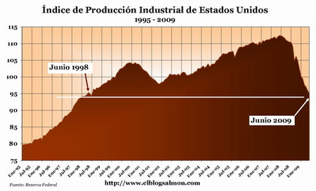 Producción industrial retrocede una década