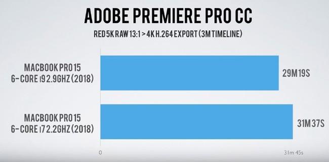 Premiere CC renderizando un vídeo de tres minutos en semejantes características que el de Dave Lee (antes de aplicar el parche de Apple)