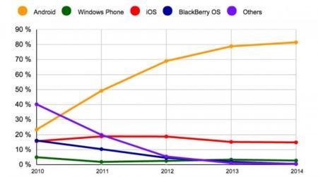 iOS y Android se quedan con el 96,3% del mercado en 2014, según IDC