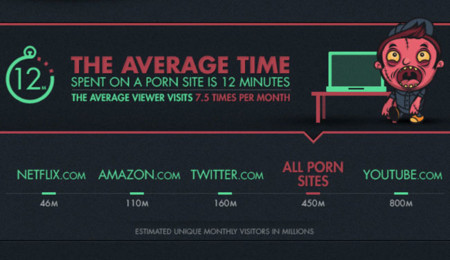 Tiempo medio de visualización
