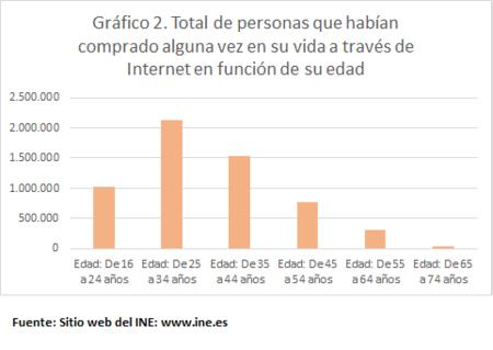 Compra Internet Edad 2006