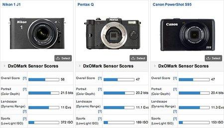 DxOMark nos descubre el sensor de la Pentax Q
