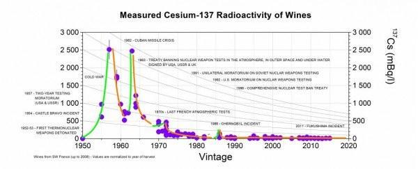 Cesium 137 In Wine