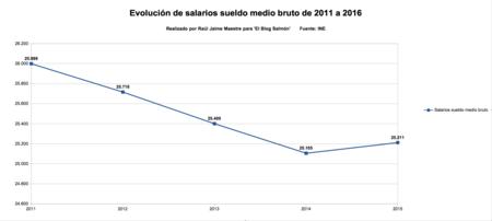 Salarios Sueldo Medio Bruto
