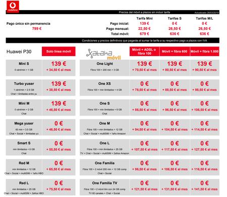 Precios Huawei P30 Con Pago A Plazos Y Tarifas Vodafone
