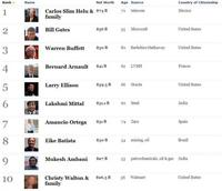 Las personas más ricas del mundo - 2011