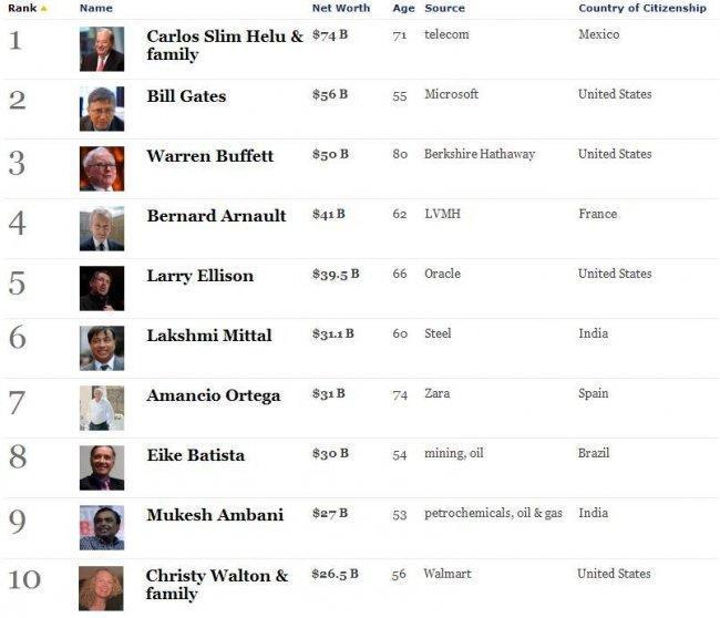 forbes-riches-billionaires-2011a.JPG